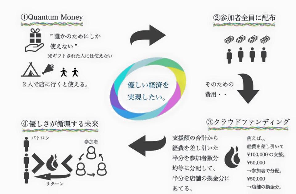 優しい経済スキーム図 | Oxygen